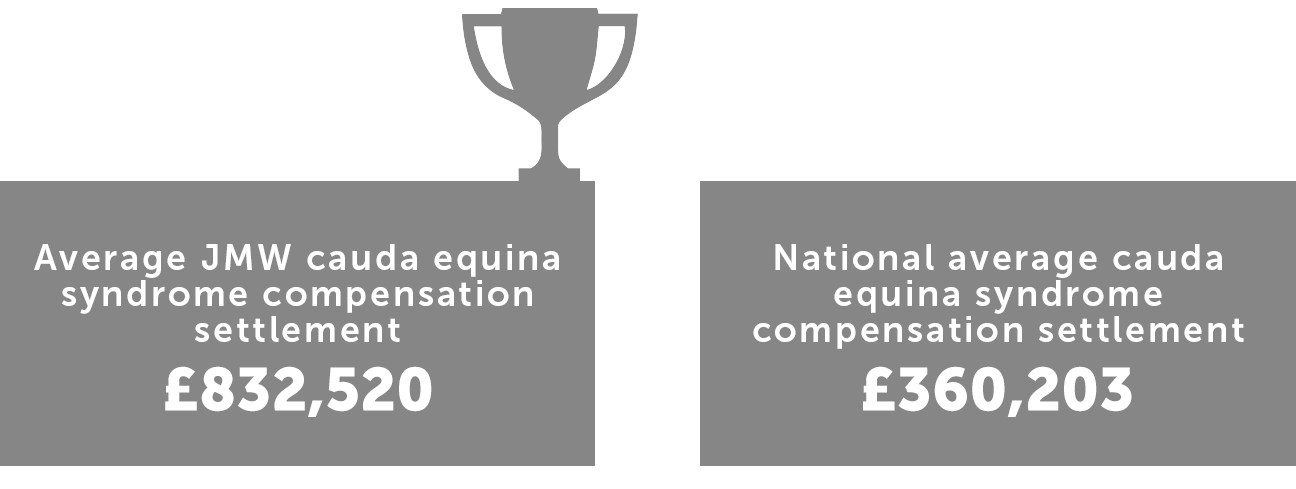 Cauda Equina Syndrome Compensation Claims with JMW Solicitors